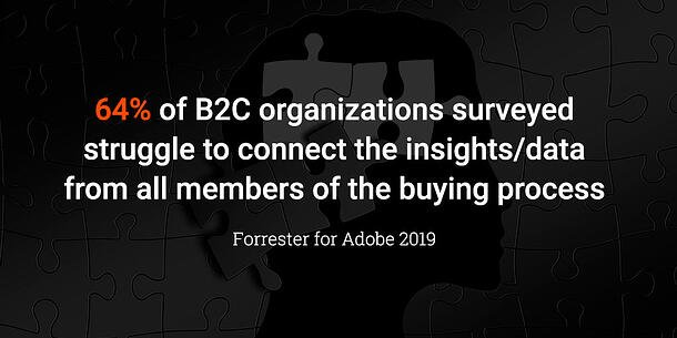 64% of B2C organizations surveyed struggle to connect the insights/data from all members of the buying process