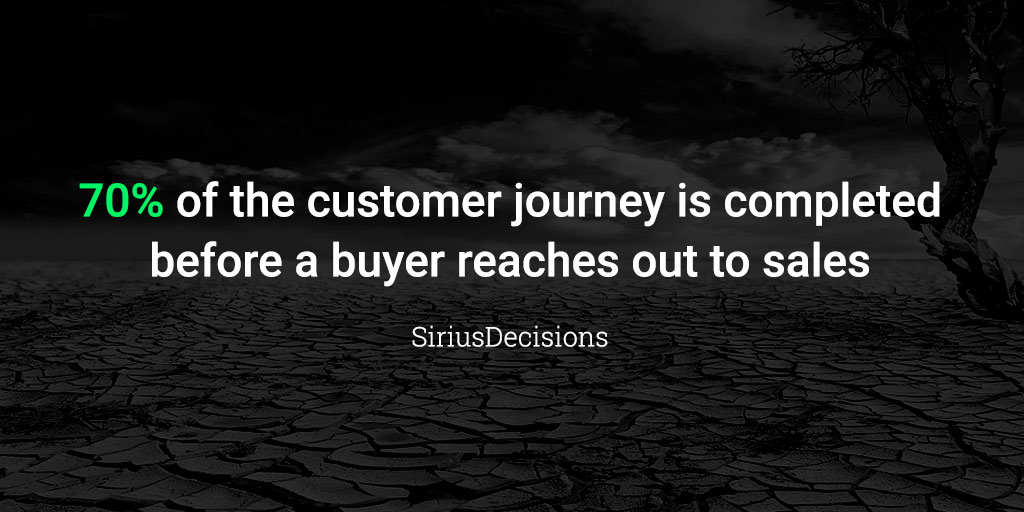 70% of the customer journey is completed before a buyer reaches out to sales.