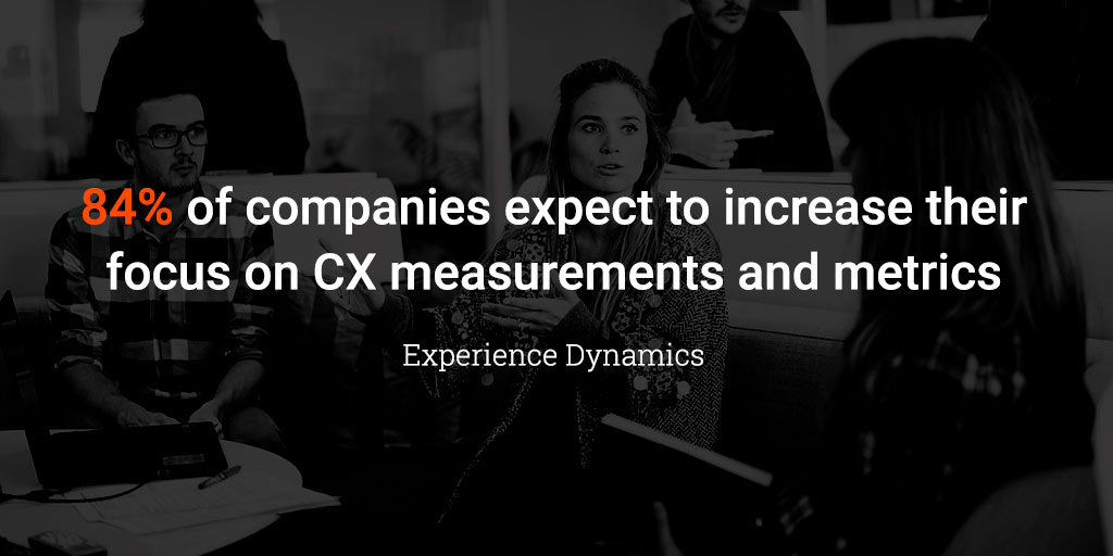 84% of companies expect to increase their focus on CX measurements and metrics