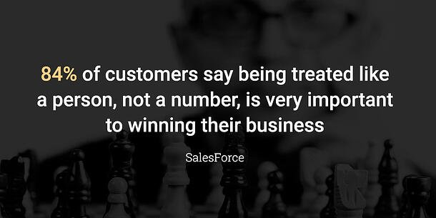 84% of customers say being treated like a person, not a number, is very important to winning their business.