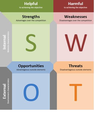 SWOT_Analysis_Template_Image