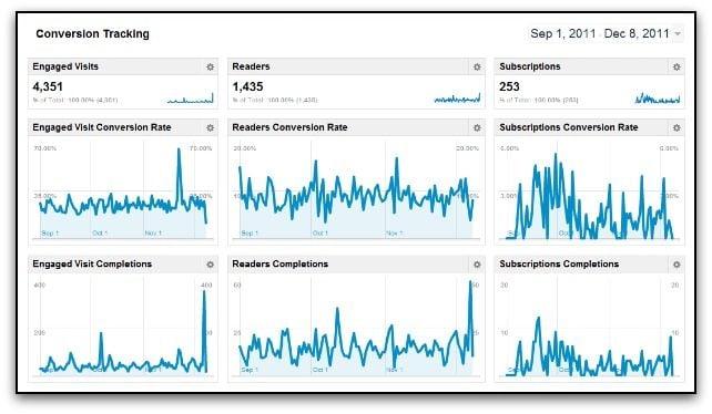 google analytics converstion tracking