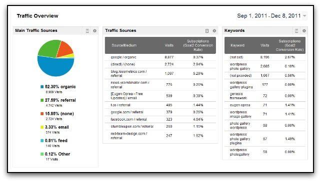 google analytics traffic oversivew