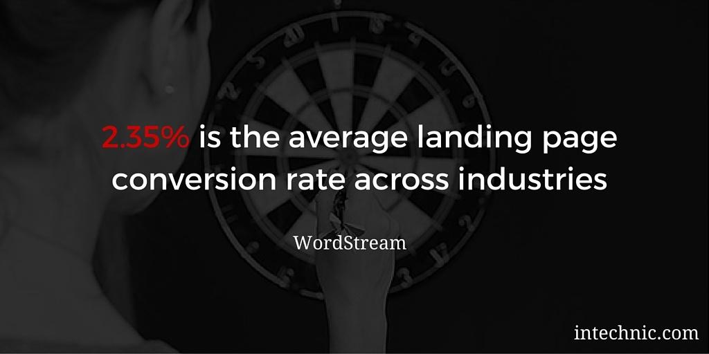 Average landing page conversion rate