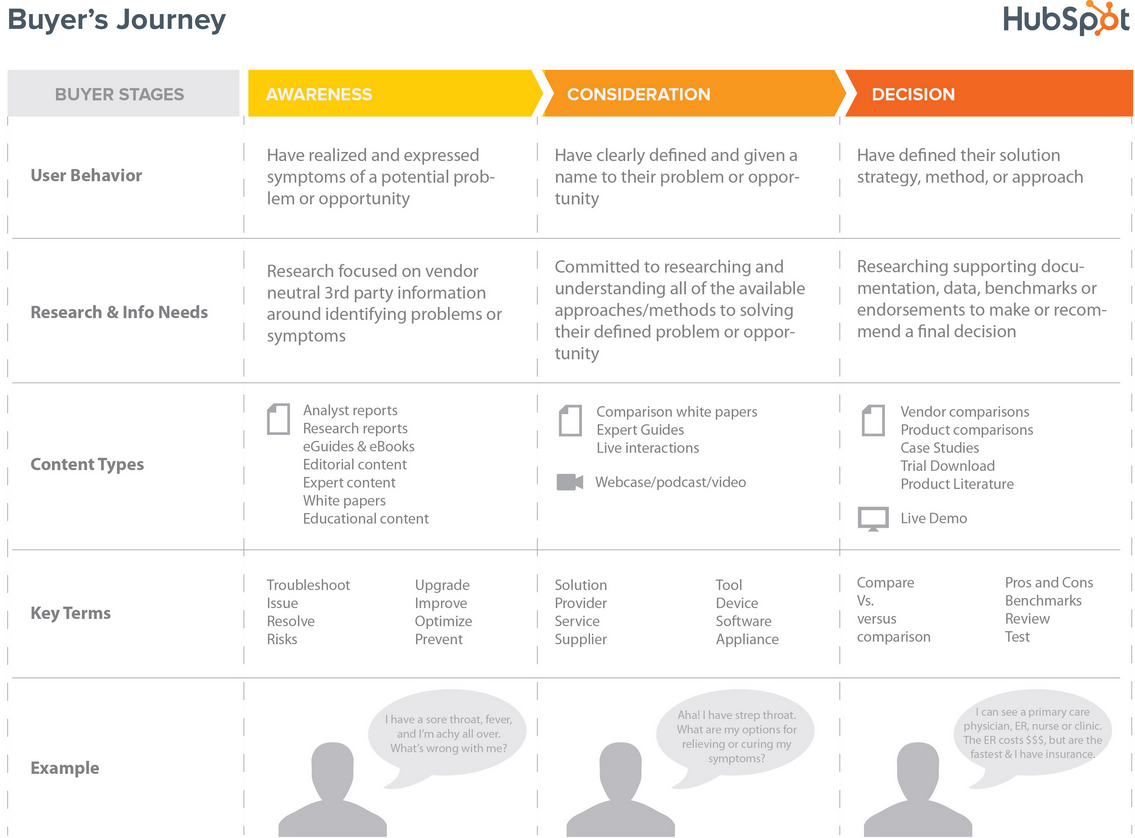 Use the Buyer's Journey to Guide Your Website Content Strategy