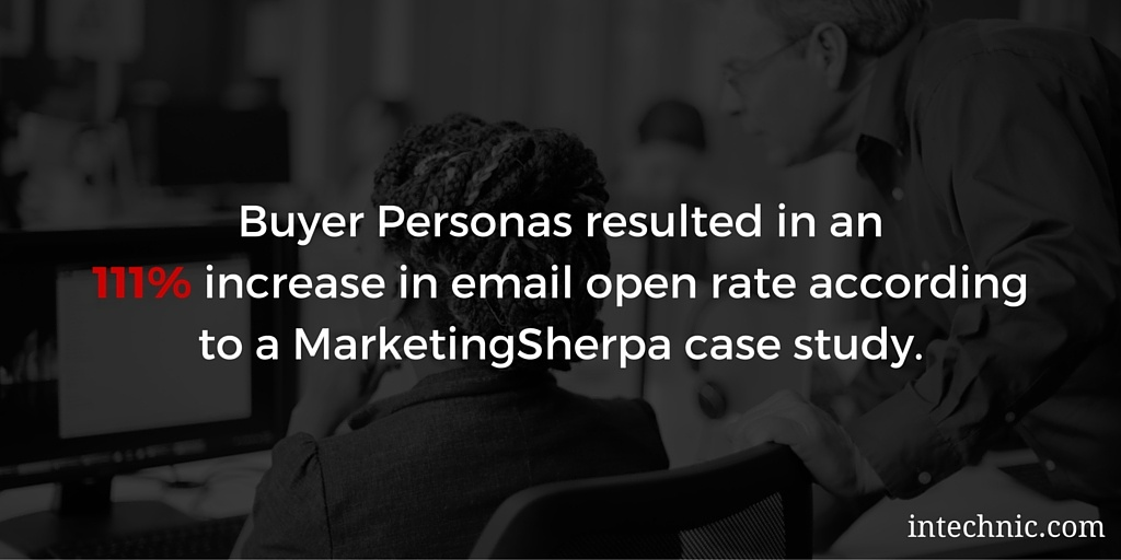 Buyer Personas resulted in an 111 percent increase in email open rate