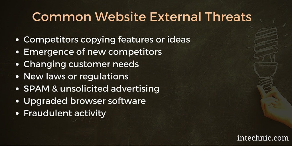 Common Website SWOT External Threats