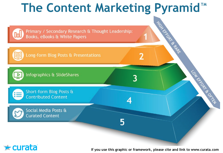 Content Marketing Pyramid - Curata