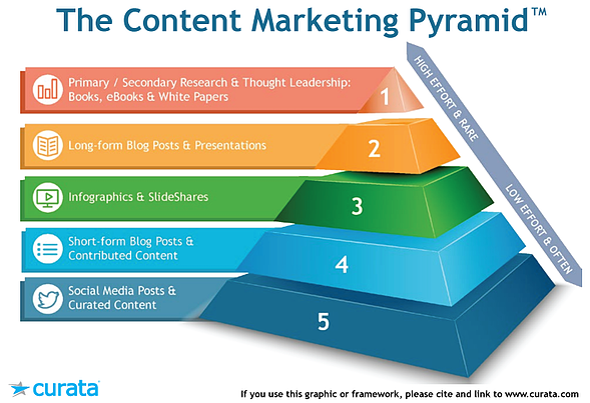 Content Marketing Pyramid - Curata