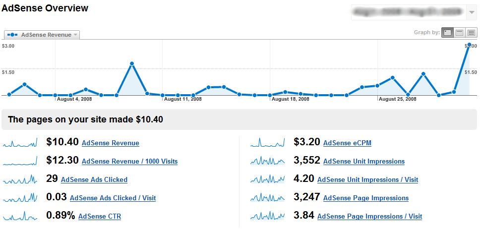 Google Analytices Behavior Analysis - AdSense Overview