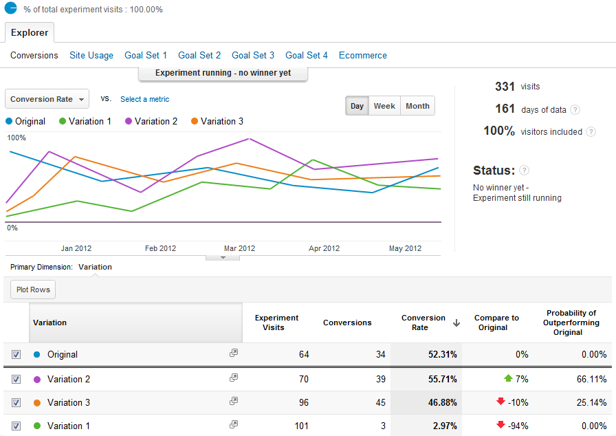 Google-Analytics-Behavior-Analysis-Experiment-Report