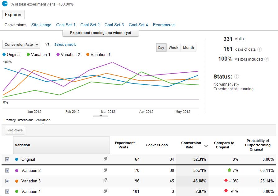 Google Analytices Behavior Analysis - Experiment Report