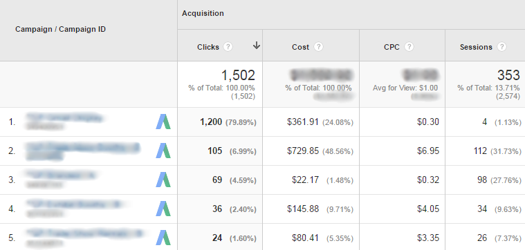 Google Analytics Acquisition - AdWords