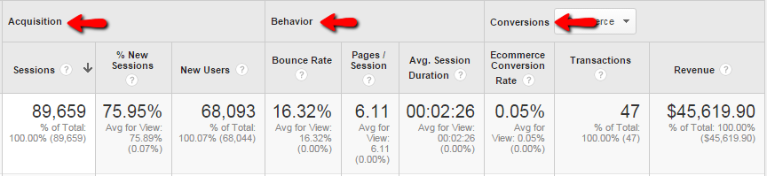 Google Analytics Acquisition-Behavior-Conversion