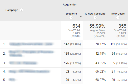 Google Analytics Acquisition - Campaigns