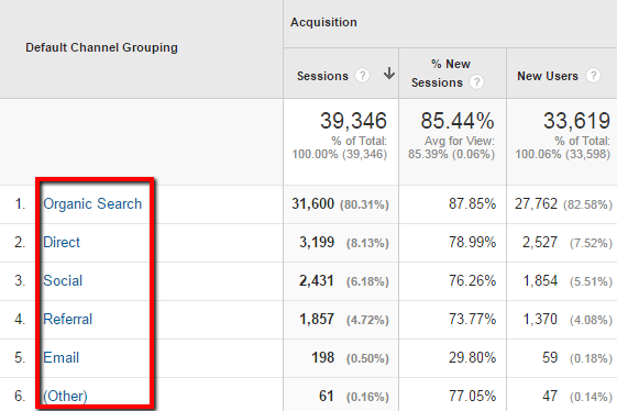 Google Analytics Acquisition - Channels