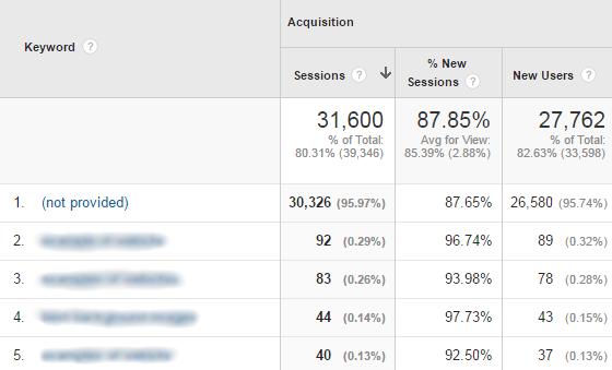 Google Analytics Acquisition - Keywords