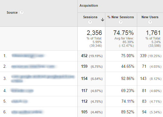 Google Analytics Acquisition - Referrals