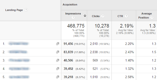 Google Analytics Acquisition - Search Console