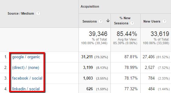 Google Analytics Acquisition - Source-Medium