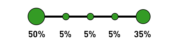 Google Analytics Attribution Model - Custom Model