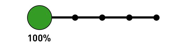 Google Analytics Attribution Model - First Interaction