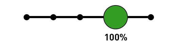 Google Analytics Attribution Model - Last Non-Direct Click