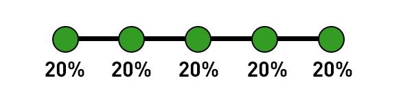 Google Analytics Attribution Model - Linear