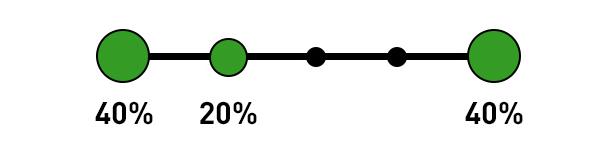 Google Analytics Attribution Model - Position Based