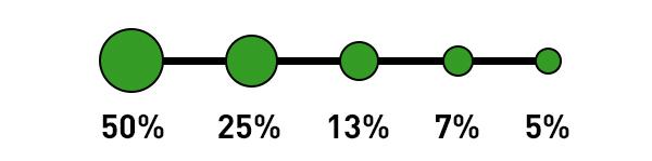 Google Analytics Attribution Model - Time Decay