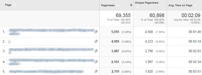 Google Analytics Behavior Analytics - Site Content