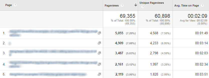 Google Analytics Behavior Analytics - Site Content