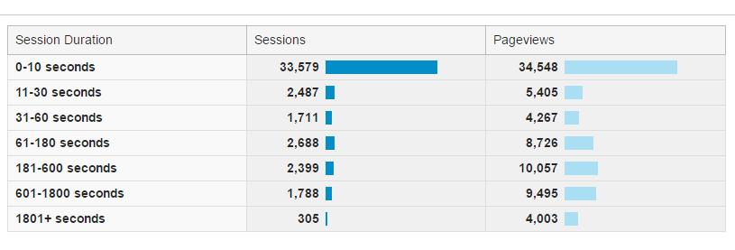 Google Analytics Behavior - Engagement