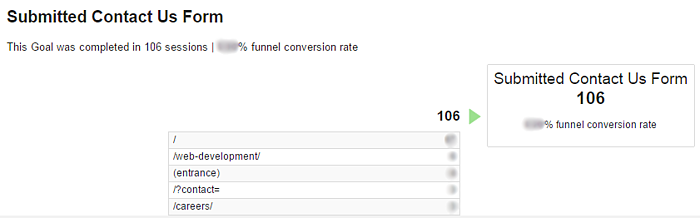 Google Analytics Conversion Analysis - Funnel Visualization