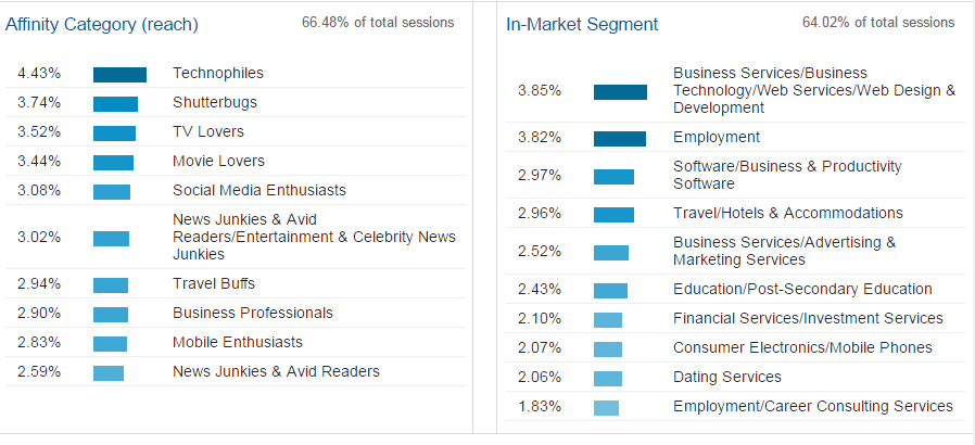 Google Analytics Interests - Affinity Category and In-Market Segment