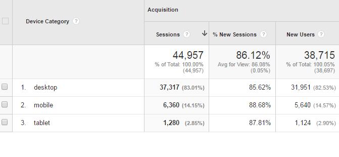 Google Analytics Mobile - Overview
