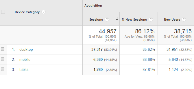 Google Analytics Mobile - Overview