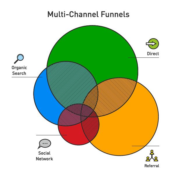 Google Analytics Multi Channel Funnels & Attribution Modeling
