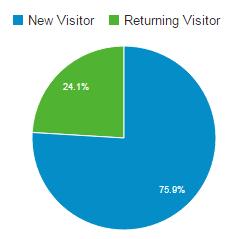 Google Analytics New Sessions