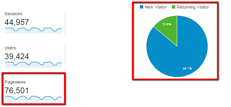 Google Analytics Pageviews, New Visitors and Returning Visitors