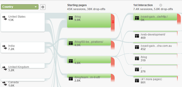 Google Analytics User Flow