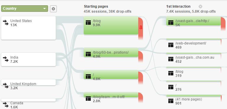 Google Analytics User Flow