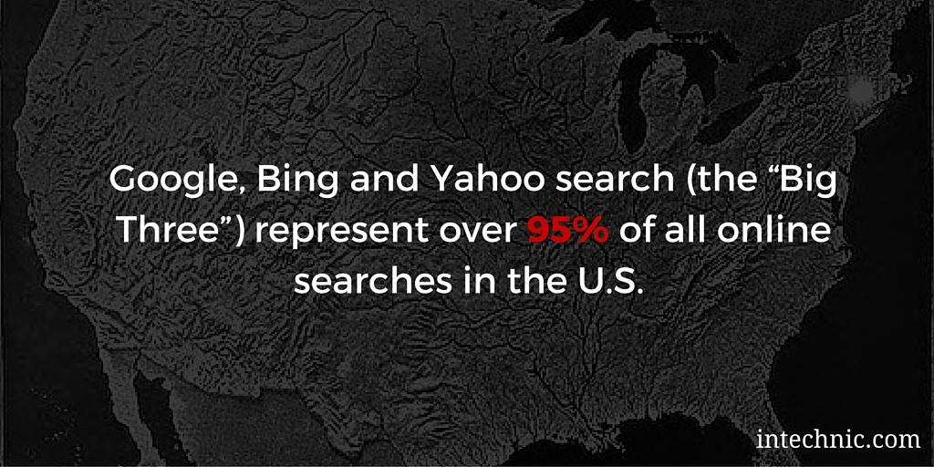"""Google, Bing and Yahoo search (the """"Big Three"""") represent over 95 percent of all online searches in the U.S."""