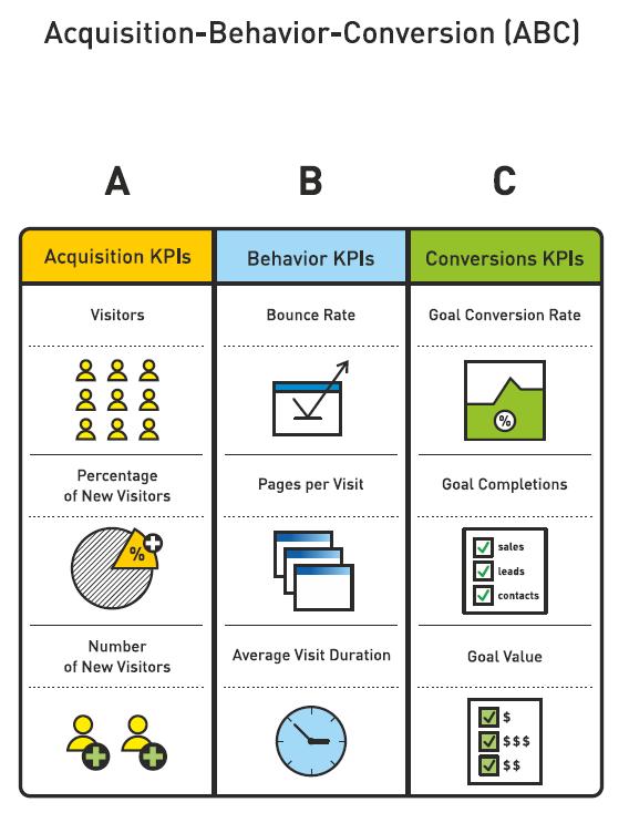 Google_Analytics_-_Acquisition-Behavior-Conversion