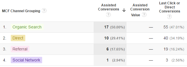 Google_Analytics_MCF_Channel_Grouping_-_Assisted_Conversions