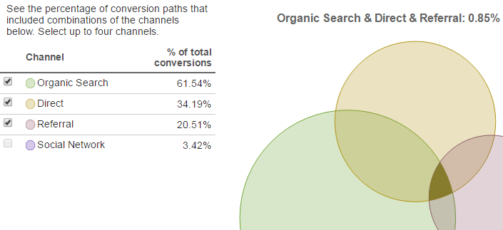 Google_Analytics_Multi-Channel_Conversion_Visualizer