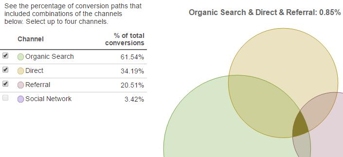 Google_Analytics_Multi-Channel_Conversion_Visualizer