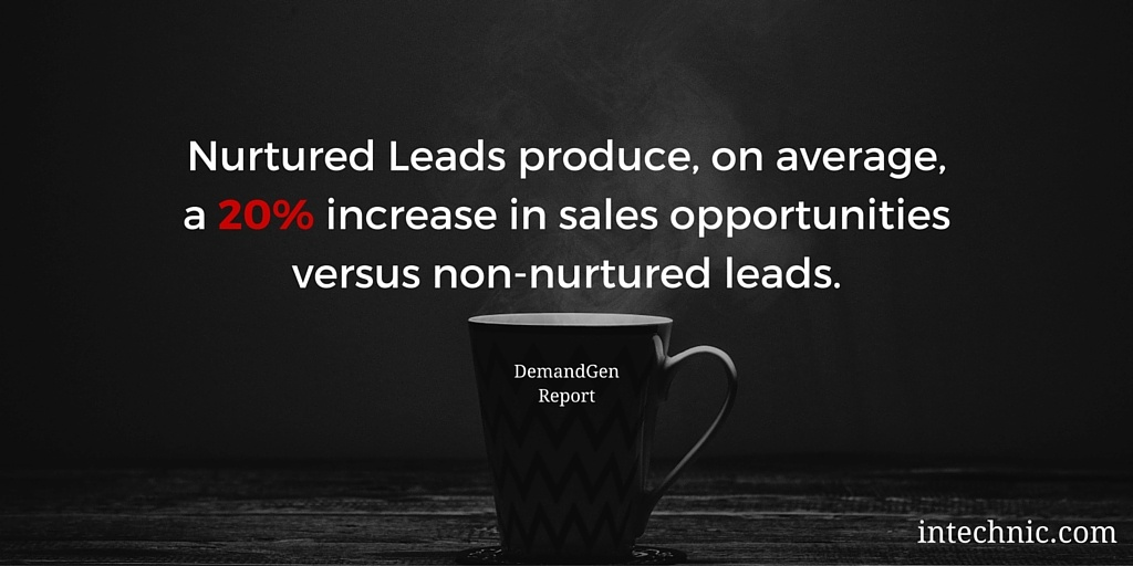 Nurtured Leads produce, on average, a 20 percent increase in sales opportunities