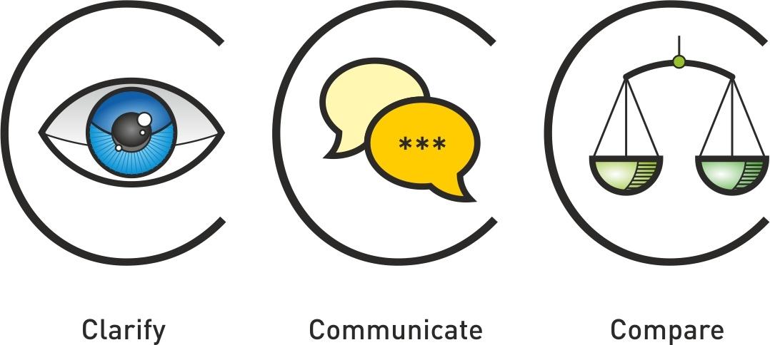 Clarity, Communicate, Compare