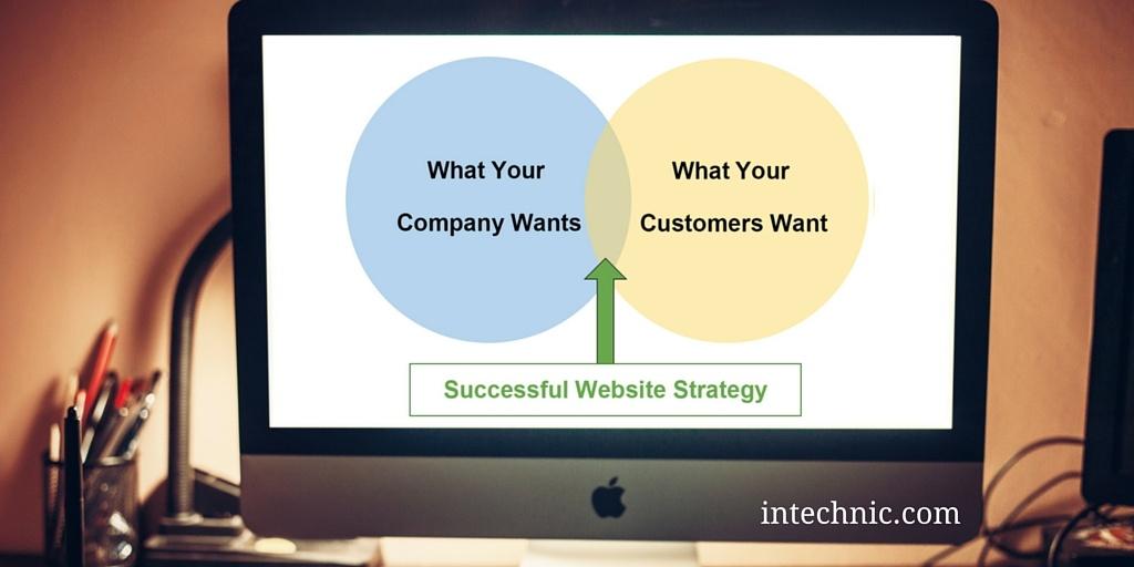 Successful Website Strategy Diagram